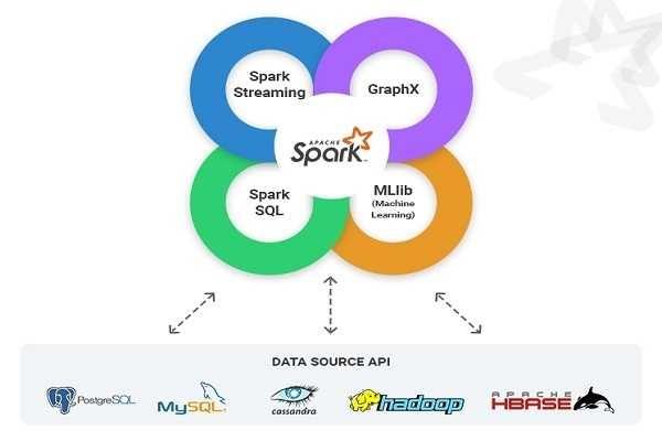 Big Data Training in Chennai Velachery, Big Data Online